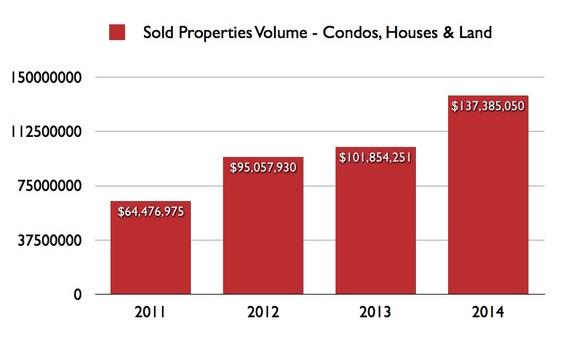 Home sales in Puerto Vallarta Mexico