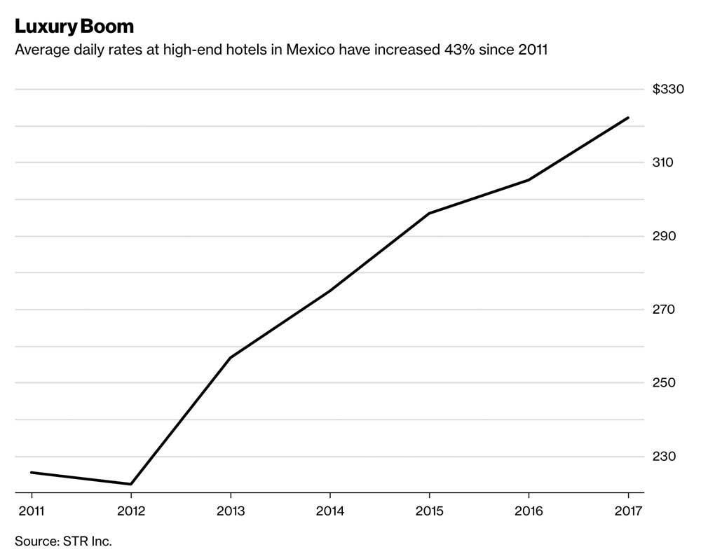 Average daily rates at high-end hotels in Mexico have increased 43% since 2011